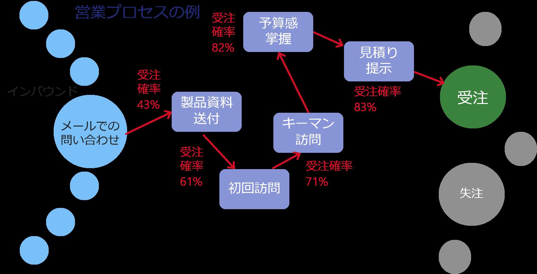プロセスのリコメンド例