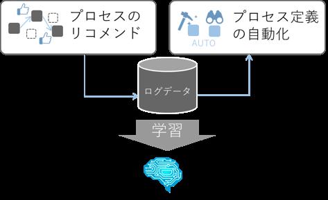 【レベル4】プロセス定義の自動化
